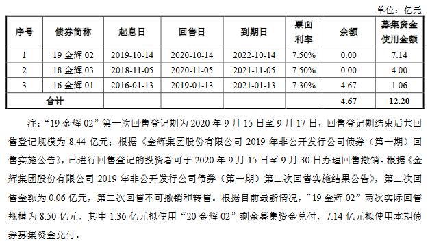 金辉集团:12.20亿元公司债券将于11月30日起在上交所上市-中国网地产