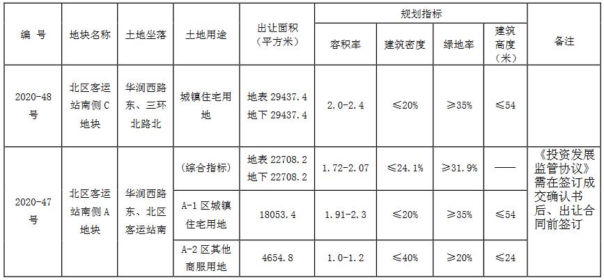 徐州市14.19亿元出让3宗地块 万科7.79亿元竞得2宗-中国网地产