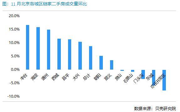 贝壳研究院:11月北京二手房实时成交量环比增长约8%-中国网地产