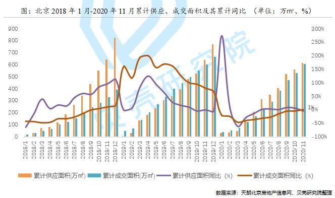 贝壳研究院:前11月北京住宅用地市场累计成交254万㎡-中国网地产