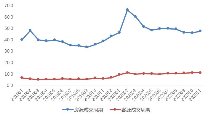贝壳研究院:11月全国重点18城租赁成交量环比下降8.4%-中国网地产