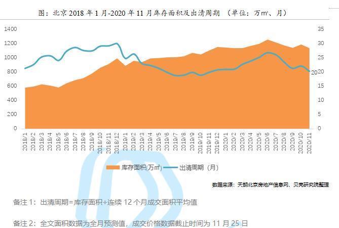貝殼研究院:前11月北京商品住宅累計供應617萬㎡ 累計成交610萬㎡-中國網地産