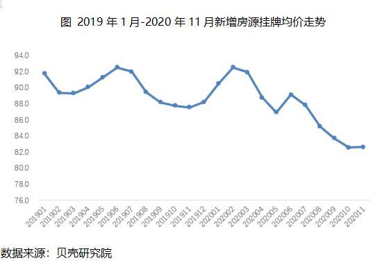 貝殼研究院:11月北京租賃成交量環比下降3.8%-中國網地産