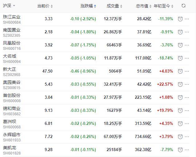 地产股收盘丨沪指收涨1.14% 泰禾集团收涨5.63%-中国网地产