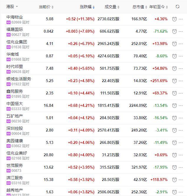 地産股收盤丨恒指收漲0.39% 中海物業收漲11.38%-中國網地産