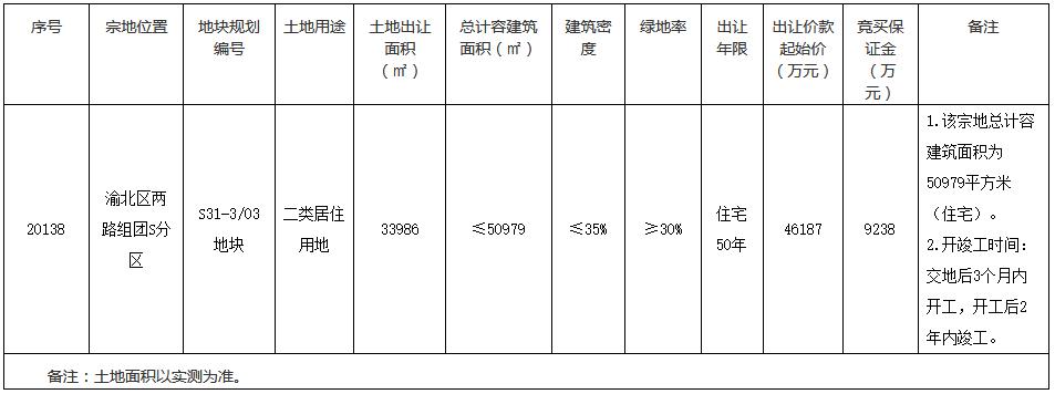 万科4.98亿元竞得重庆市渝北区一宗居住用地 溢价率7.82%-中国网地产