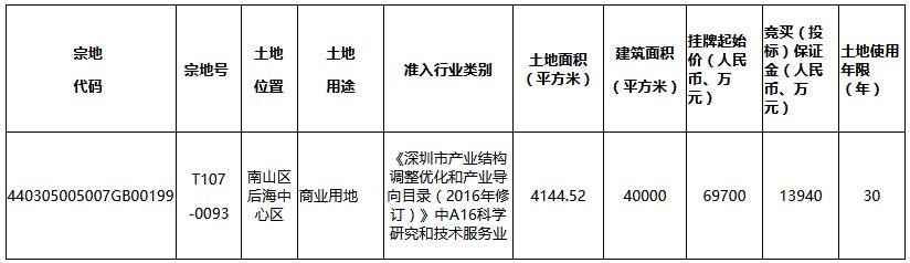 中海6.97億元摘得深圳市南山區一宗商業用地-中國網地産