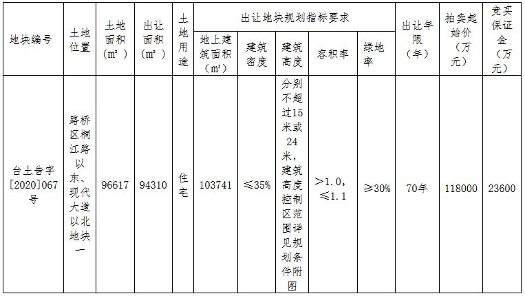 德信15.92億元競得台州市一宗住宅用地 溢價率34.92%-中國網地産