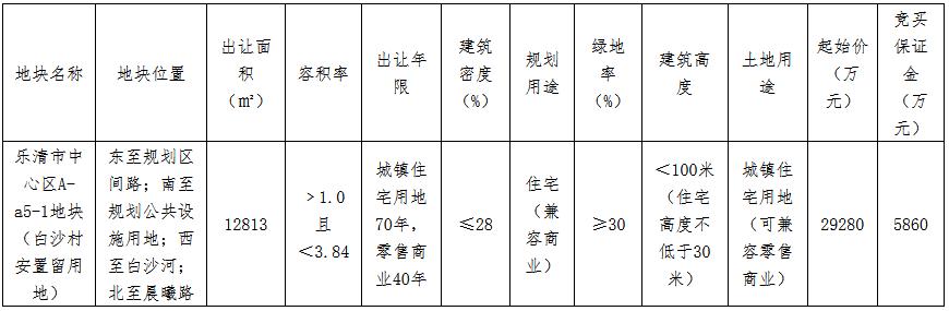 新宏地3.8億元競得溫州樂清市一宗商住用地 溢價率30.05%-中國網地産