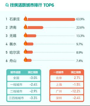 58同城、安居客11月国民安居指数:二手房新增挂牌房源量环比上涨4.0%-中国网地产