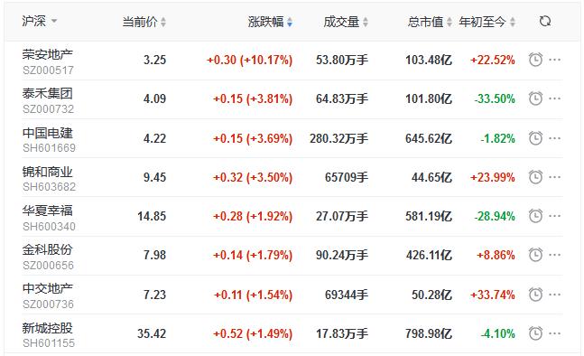地産股收盤丨滬指跌0.46%失守3400點關口 榮安地産漲停-中國網地産