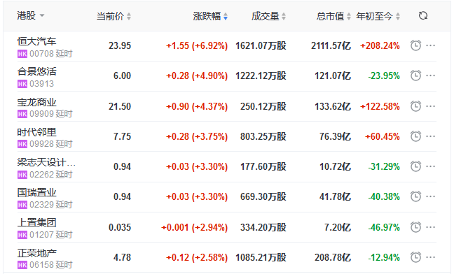 地产股收盘丨恒指收跌2.06% 恒大汽车涨6.92% 首创钜大跌8.79%-中国网地产