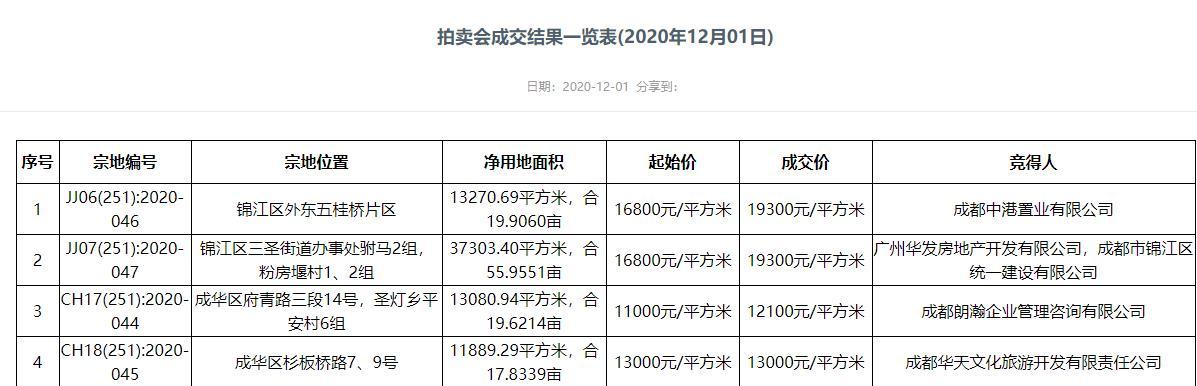 华发联合体19300元/平竞得成都锦江区1宗住宅用地-中国网地产