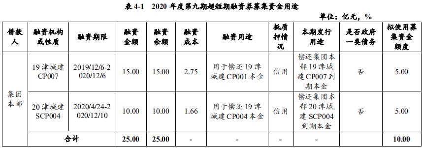 天津城投集團:擬發行10億元超短期融資券 用於償還存量債務-中國網地産