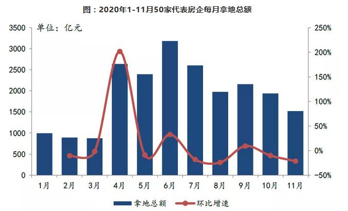 中指研究院:前11月TOP100房企拿地总额28493亿元 规模同比增13.8%-中国网地产