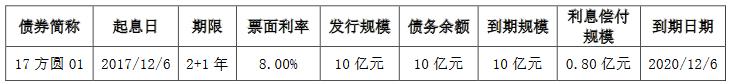 """方圆地产:拟发行9.18亿元公司债券 用于偿还""""17方圆01""""-中国网地产"""