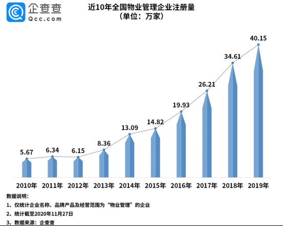 物业分拆上市潮背后:物业管理相关企业三季度注册量同比增长24%-中国网地产