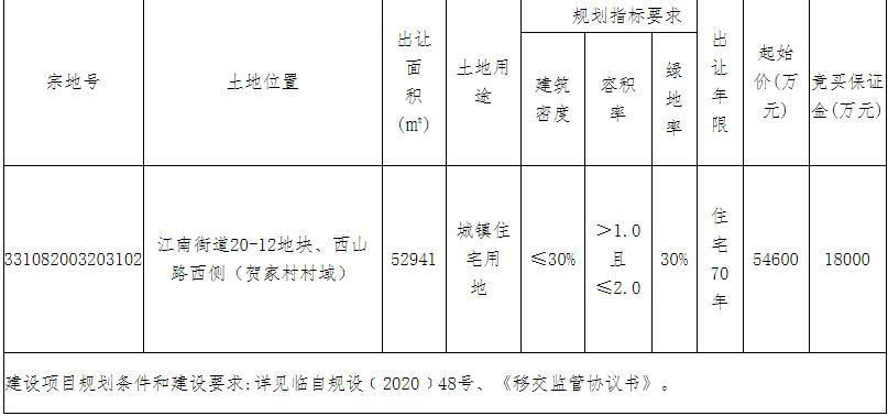金茂7.56亿元竞得台州市1宗住宅用地 溢价率为38.46%-中国网地产