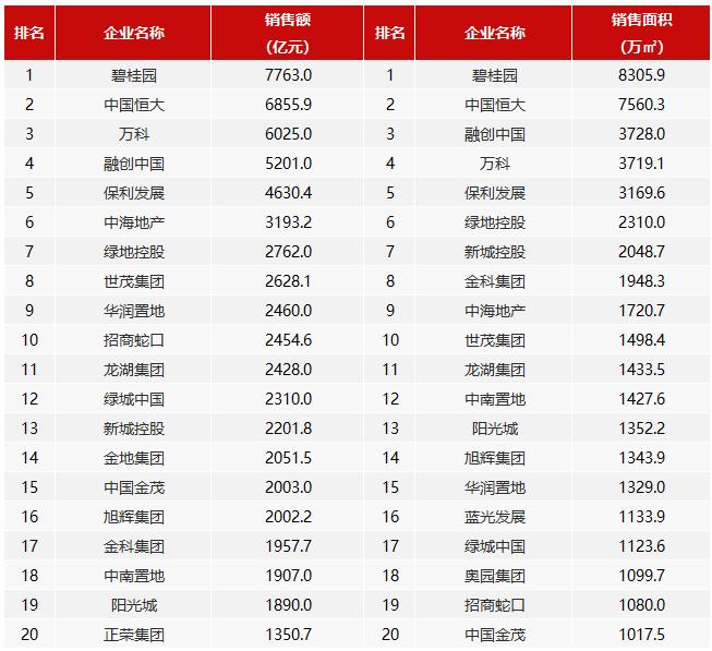 """前11月房企""""千亿军团""""达32家 销售额增长率均值9.7%-中国网地产"""
