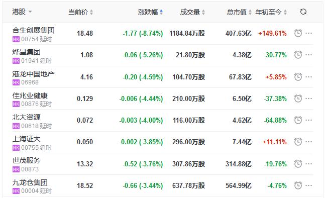 地产股收盘丨恒指收涨0.86% 首创钜大涨12.05% 烨星集团跌5.26%-中国网地产