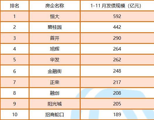 债市丨11月房企境内外融资835亿元 境外债市整体低迷-中国网地产