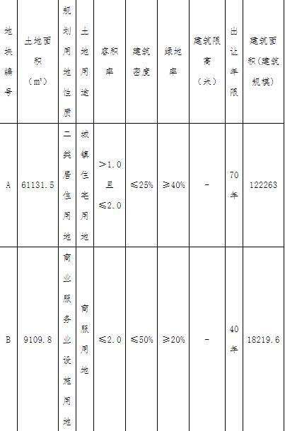 景瑞地産14.045億元競得天津濱海新區1宗商住用地-中國網地産