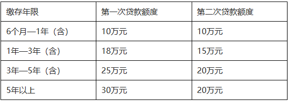 广东湛江上调公积金贷款额度:家庭贷款总额度提升至50万-中国网地产