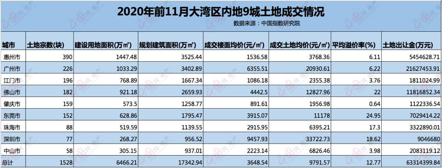 透市|大湾区激战升级 房企现抢地高潮-中国网地产