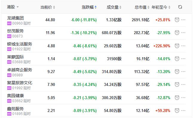 地产股收盘丨恒指收跌0.13% 恒大汽车涨10.98%-中国网地产