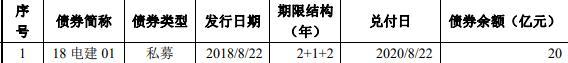 電建地産:20億元公司債券上市 票面利率4.50%-中國網地産