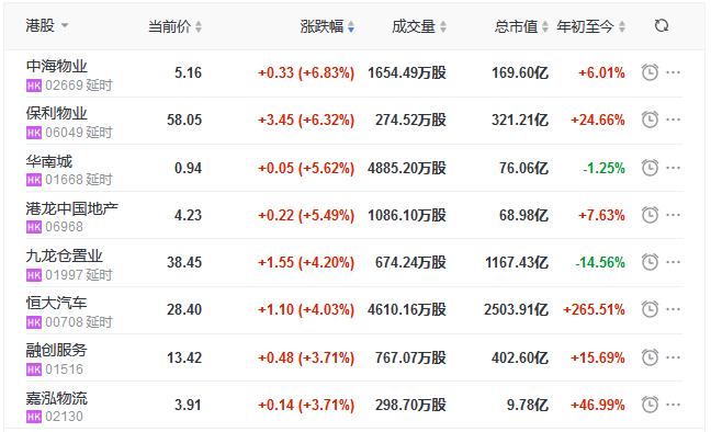 地産股收盤丨恒指收漲0.74% 中海物業、保利物業領漲物業股-中國網地産