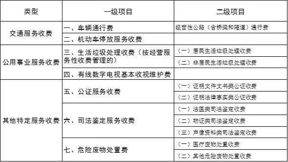 北京政府定價經營服務性收費目錄調整,刪除住房物業費-中國網地産
