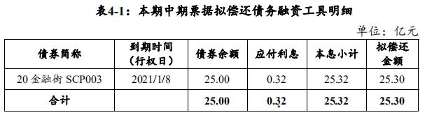 金融街:拟发行25.3亿元中期票据 用于偿还债务融资工具-中国网地产