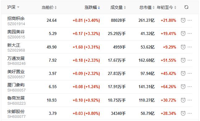 地産股收盤丨滬指收漲0.07% 招商積余漲3.4% 奧園美谷漲3.32%-中國網地産
