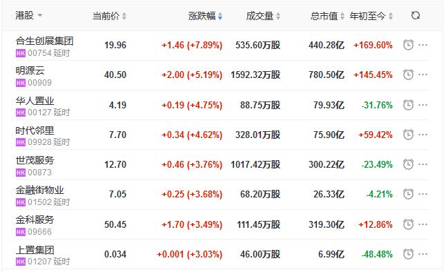 地产股收盘丨恒指收涨0.40% 合生创展涨7.89% 首创钜大跌11.46%-中国网地产