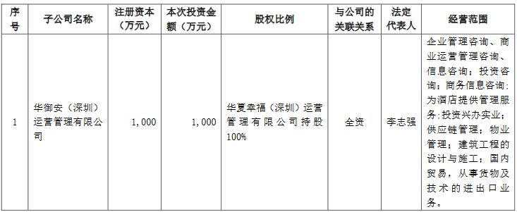 華夏幸福:對外投資12家公司 金額合計156.63億元-中國網地産