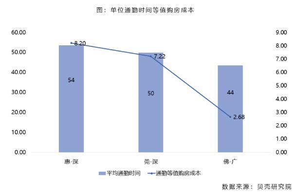 贝壳研究院:深圳、广州购房者跨城通勤占比在13-14%之间-中国网地产