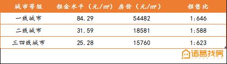 诸葛找房:全国50个大中城市平均租售比为1:611-中国网地产