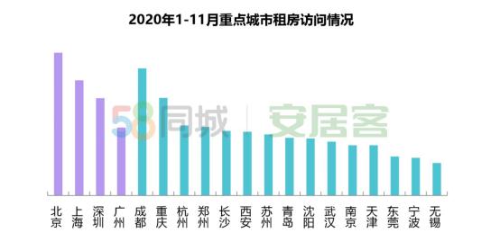 58同城、安居客2020租赁市场总结:北京居首,成渝领跑新一线-中国网地产