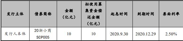 小商品城:拟发行10亿元超短期融资券 发行期限28天-中国网地产