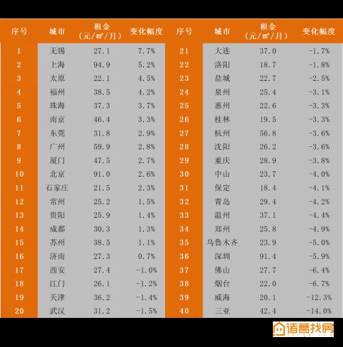 诸葛找房城市榜单:上海交易GMV位居全国第一,京津冀多城市房价下跌-中国网地产