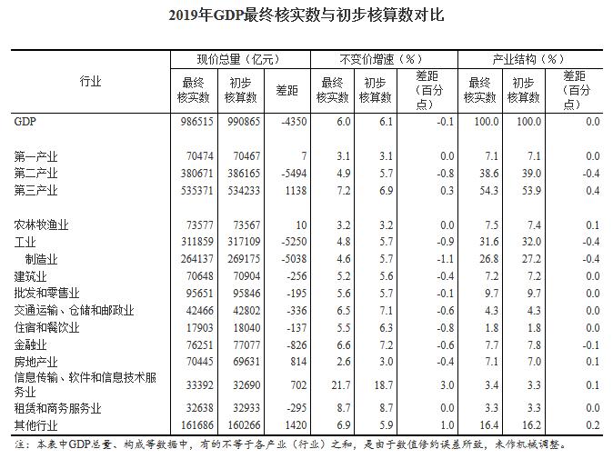 中国的2019年gdp_国家统计局:调整修订2019年中国GDP数据不是为了做大2020年增速
