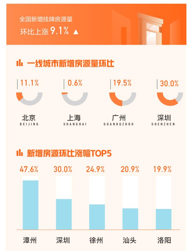 58安居客12月国民安居指数:36城二手房挂牌均价环比上涨-中国网地产