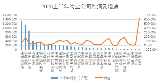 透市|上市物业公司呈两级分化 资本市场趋于理性-中国网地产