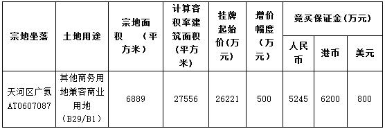 广州市25.16亿元出让4宗商业用地 名创优品17.29亿元摘得一宗-中国网地产
