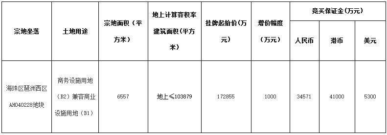 名创优品17.29亿元摘得广州市海珠区一宗商业用地-中国网地产