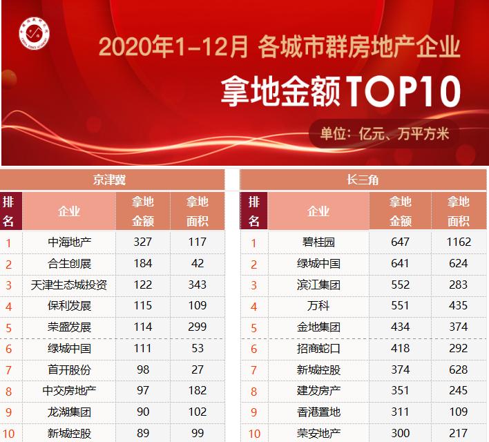 中指研究院:2020年TOP100企业拿地总额32337亿元 拿地规模同比增14.0%-中国网地产
