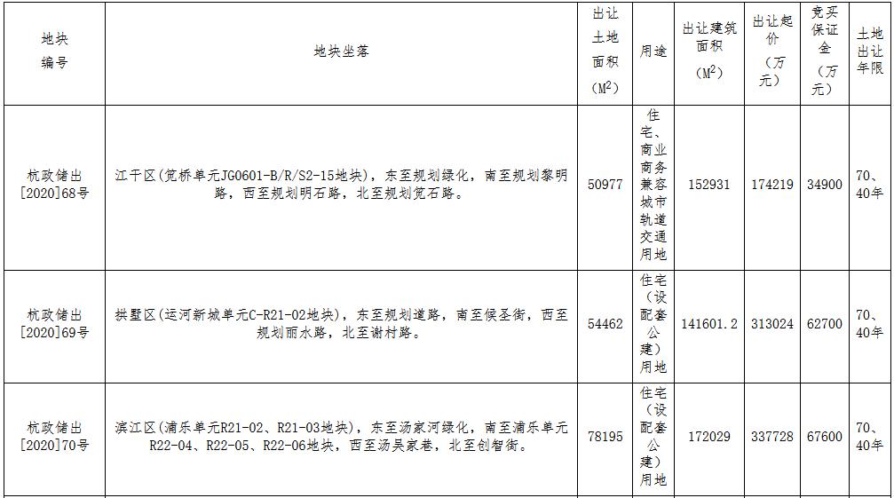 杭州市161.36亿元出让7宗地块 世茂17.42亿元、万科40.6亿元扩储-中国网地产