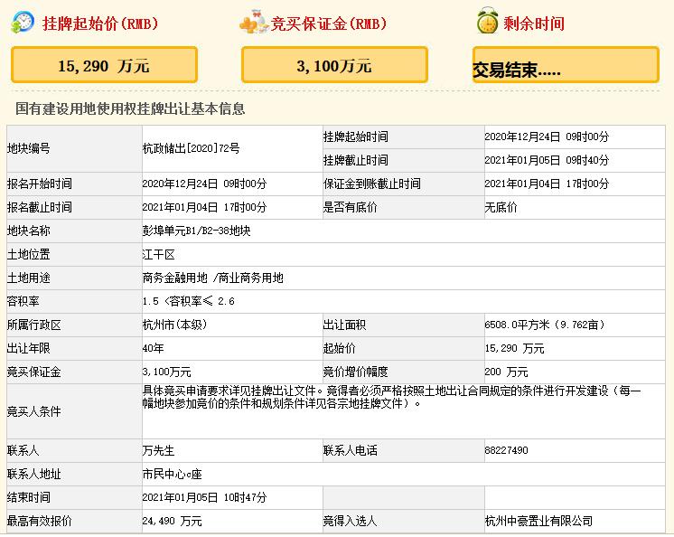 中豪控股集团2.449亿元竞得杭州市江干区一宗商业用地-中国网地产