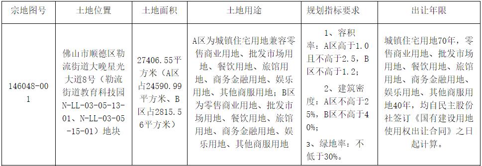 远洋集团3.7亿元竞得佛山市顺德区一宗商住综合用地-中国网地产